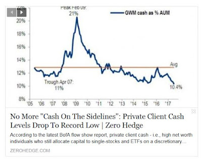 http://www.zerohedge.com/news/2017-07-21/no-more-cash-sidelines-private-client-cash-levels-drop-record-low