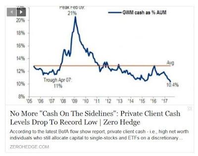 http://www.zerohedge.com/news/2017-07-21/no-more-cash-sidelines-private-client-cash-levels-drop-record-low