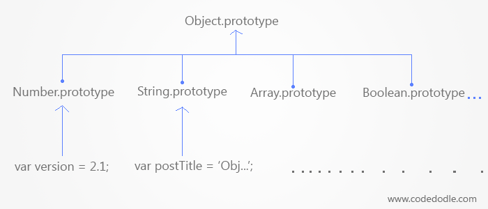 Prototype in Native Types