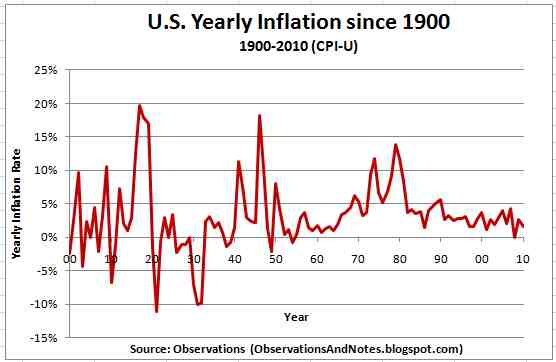 Chart – historic CPI inflation Great Britain (yearly basis) – full term
