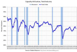 Industrial Production Decreased in July