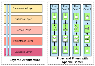 Layered architecture compared to Pipes and Filters pattern