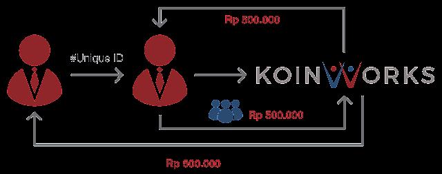 Anda Mendapat Koin Jika Rekan Menggunakan Koin-nya Untuk Mendanai di KoinWorks
