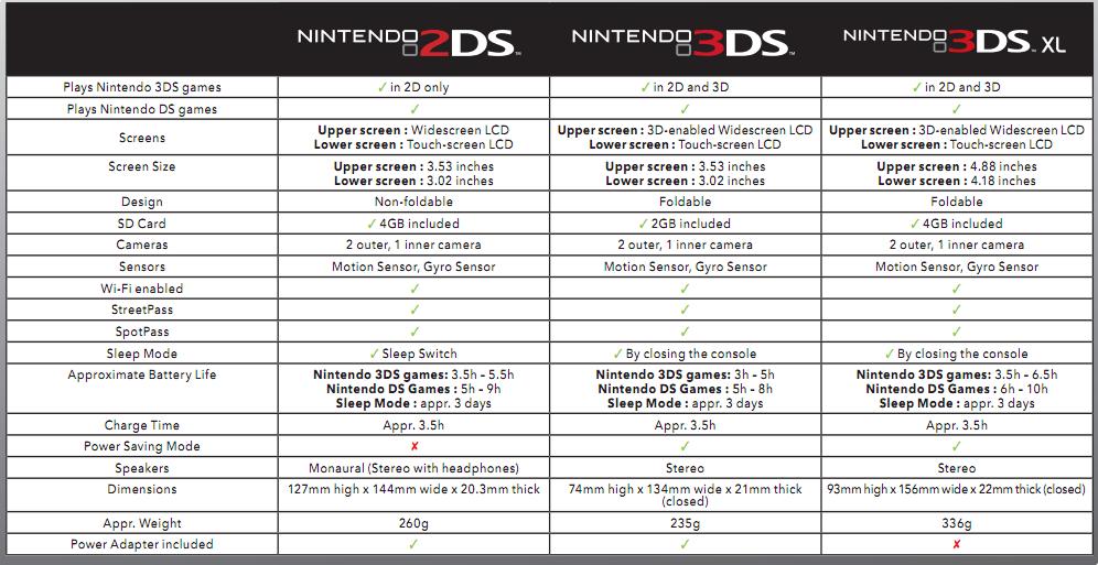 3DS Flashcards Information & News: October 2013
