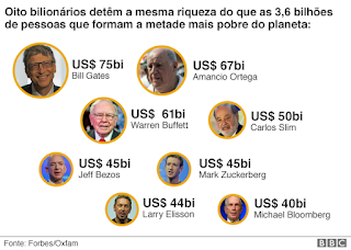 Bill Gates, Amancio Ortega, Warren Buffett, Carlos Slim Helu, Jeff Bezos, Mark Zuckerberg, Larry Ellison, Michael Bloomberg, Oxfam