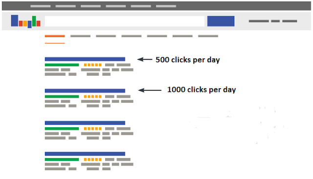 Ranking and number of clicks