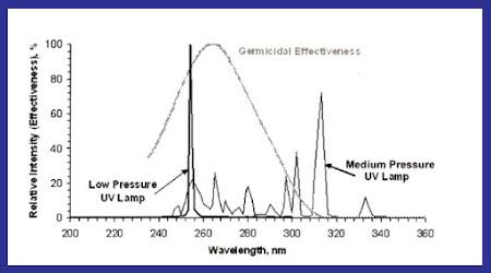 low and medium pressure, uv bulb, lamp comparison