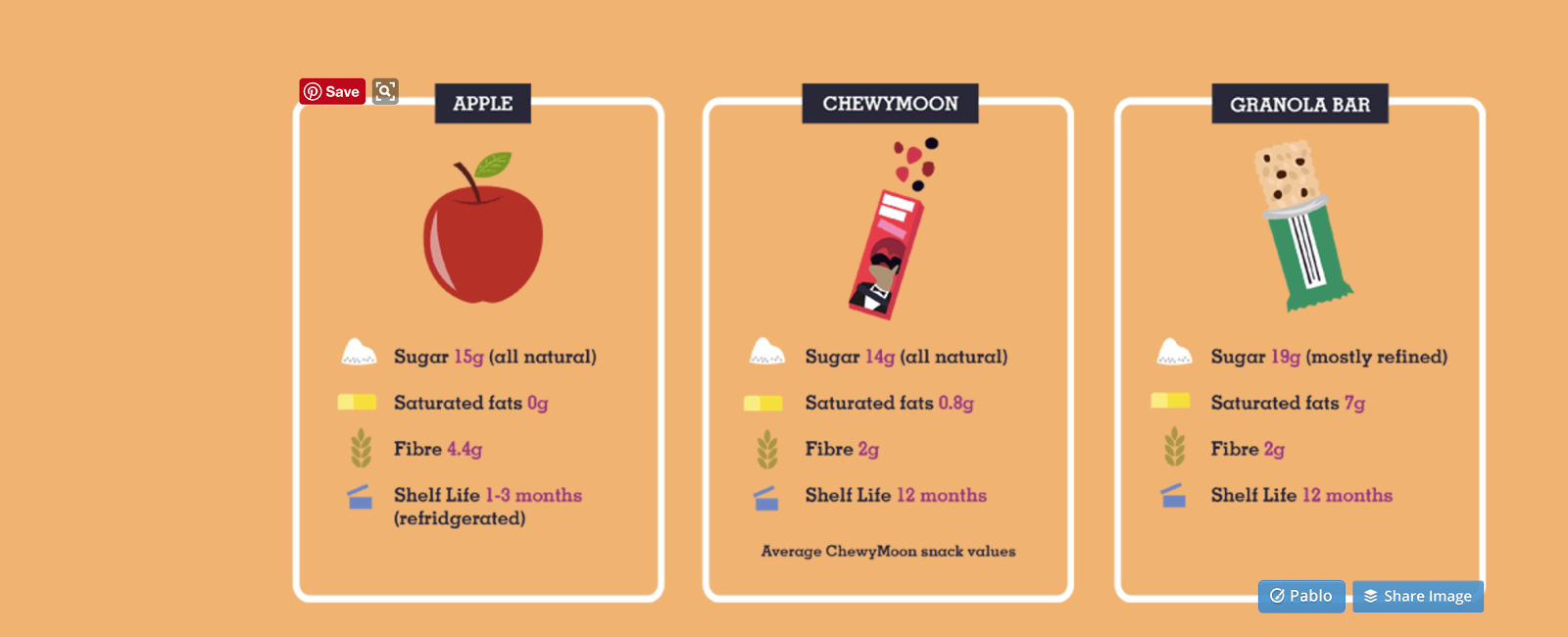 ChewyMoon nutritional statistics - how do their snacks compare?