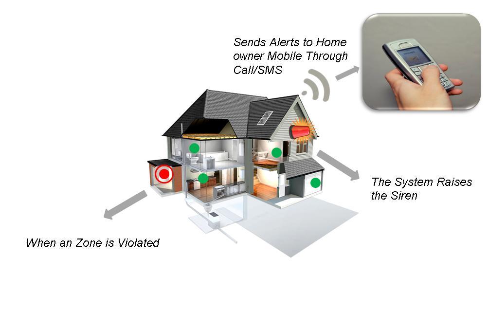 ATSS Burglar Alarm Systems Chennai India