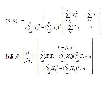 Inverse Matrix Regresi