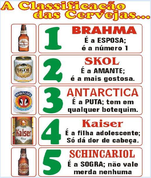 Conceito básico das cervejas