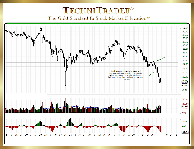 AAPL-5-common-mistakes-traders-make-picking-stocks-TechniTrader