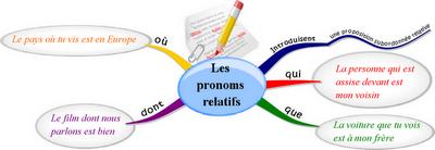 Resultado de imagen de pronoms relatifs