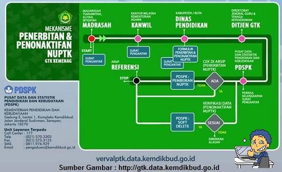 Pusat Informasi Data NUPTK dan GTK