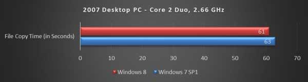 Durasi Copy File Dekstop PC 2007