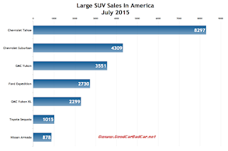USA large SUV sales chart July 2015