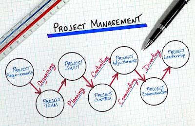 Hal ini pun membuat kita lebih mudah untuk memilih mana cabang ilmu yang bisa dan menarik Pengertian Manajemen Proyek dan Apa Tujuannya