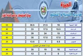 نتيجة الشهادة الاعدادية محافظة الجيزة ٢٠١٨ من موقع مديرية التربية والتعليم بالجيزة