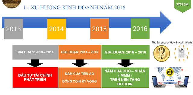 Xu hướng kinh doanh năm 2016