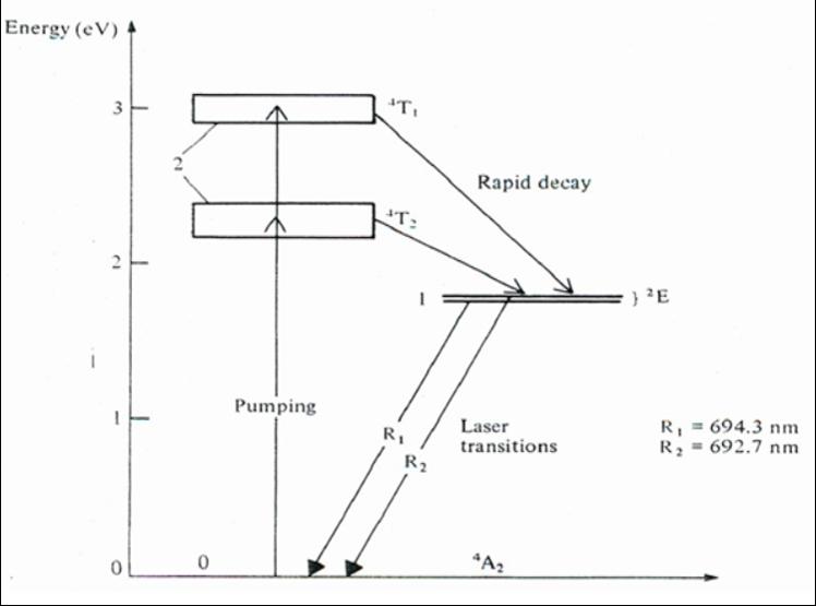 figure 9 schematic of ruby laser