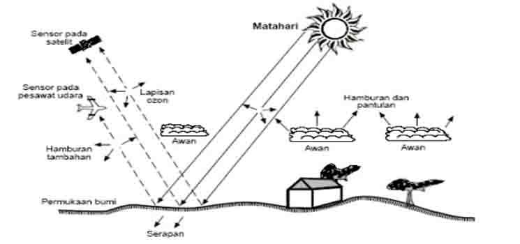 Pengertian remote sensing atau penginderaan jauh menurut ahli