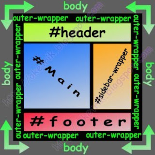 main body blog