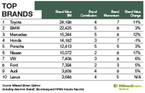 Toyota Mercedes Bmw Retain Top Auto Brand Values Report Says