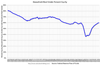 Household Percent Equity