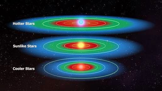 Planetary system in three types of stars. The green color indicates the habitable zone