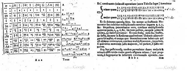 Wallis book Arithmetica Infinitorum pi formula