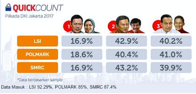 Hasil Quick Count Pilkada Dki 2017