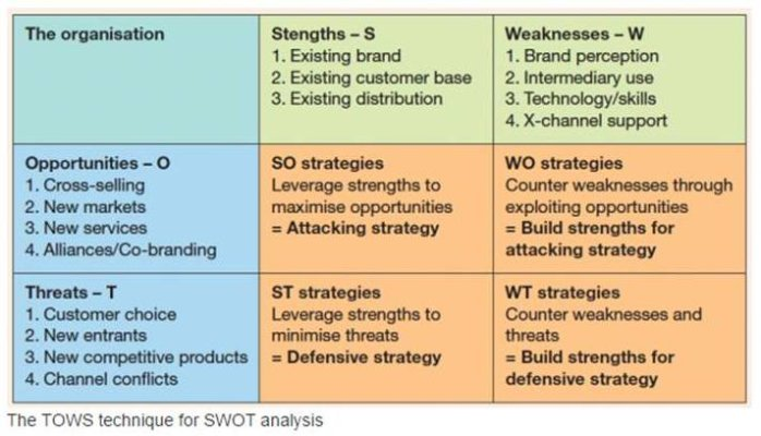 swot analysis on biscuits industry My swot and key data items (ticker, major industry, sub-industry, fiscal year end financial and strategic swot analysis review  swot analysis of.