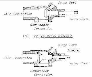 Alat ukur Manifold gauge sebagai alat penting bagi teknisi AC Kulkas Freezer (Refrigerasi Udara)