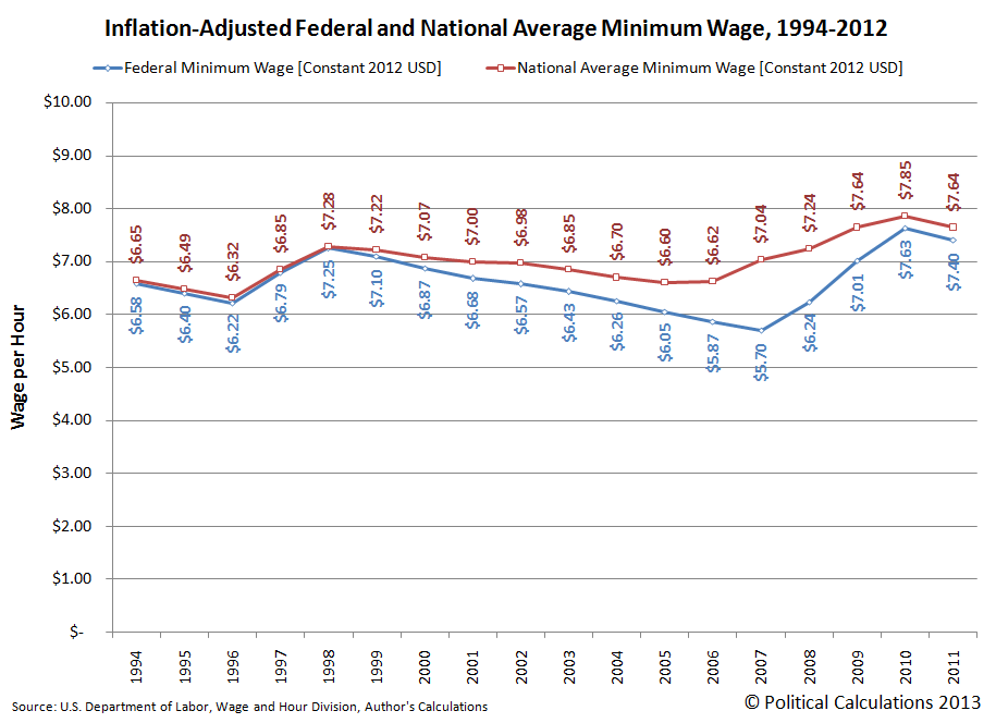 Inflation-Adjusted Federal vs National Average Minimum Wage, 1994-2012 [Constant 2012 U.S. dollars]