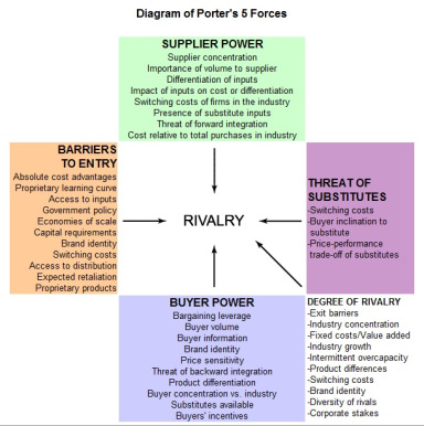 Whole foods market porter s five generic strategies Coursework Help - porter's three generic strategies