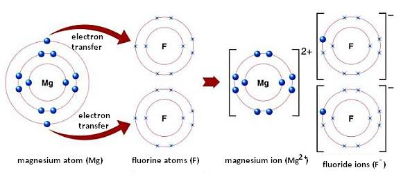 Sodium Chloride Dot Diagram 5 3 Defense Areem Al-gamdi : الروابط الكيميائية