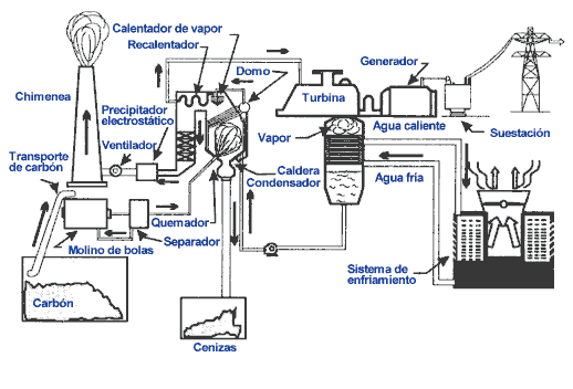 TEMA 4: Circuito frigorífico y bomba de calor: