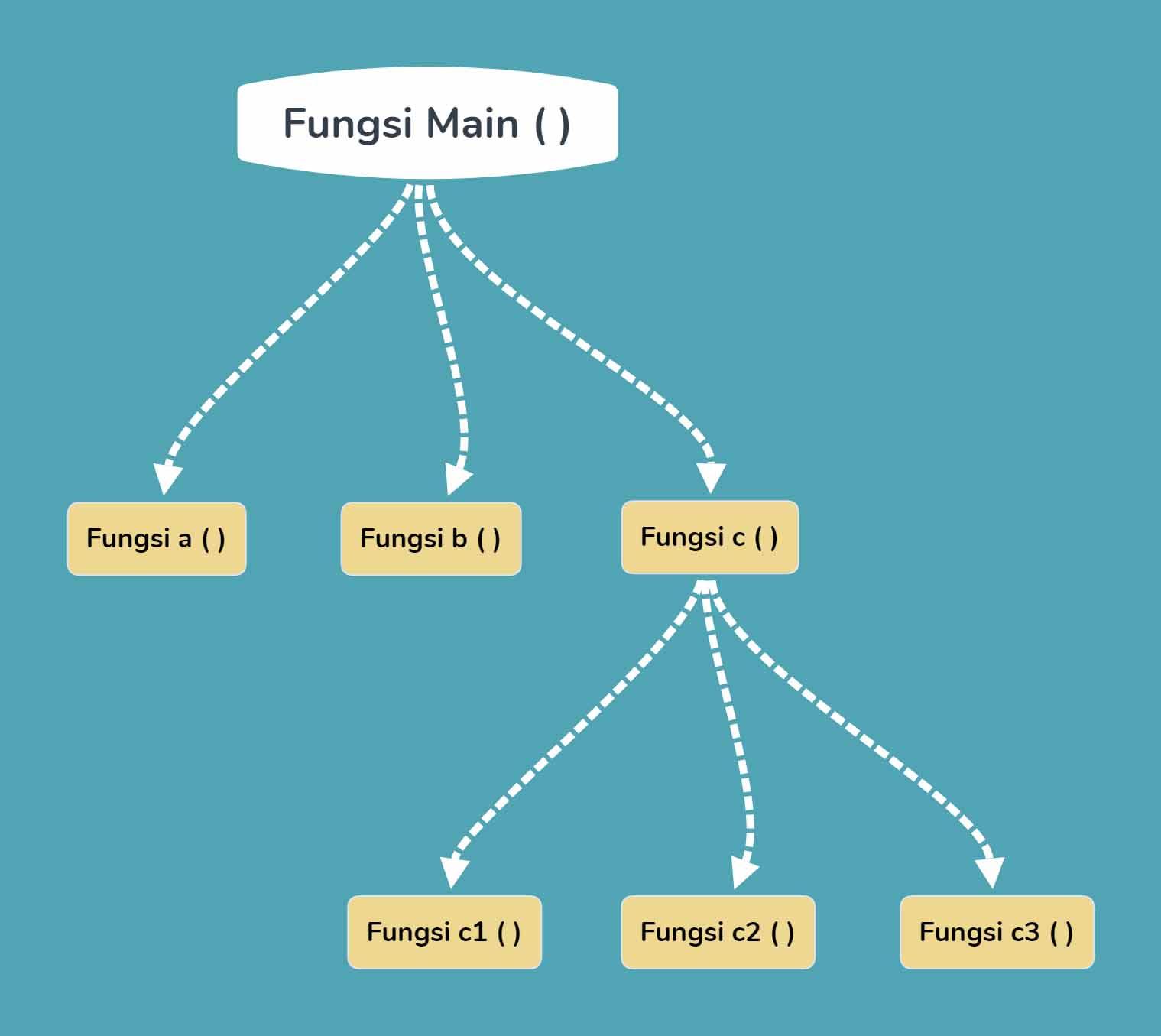 struktur fungsi dan prosedur