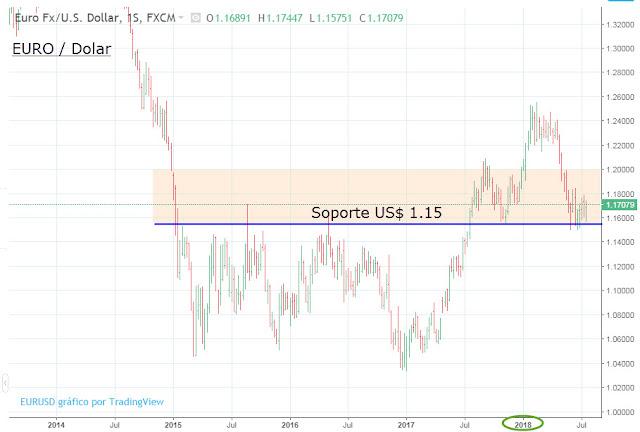 Cambio euro dolar histórico