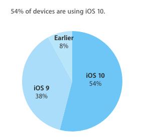 Mais de metade dos dispositivos com iOS já estão atualizados com o software mais recente, de acordo com novos números da Apple