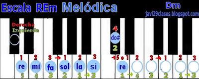 REm en piano o teclado, digitación Dm Scale
