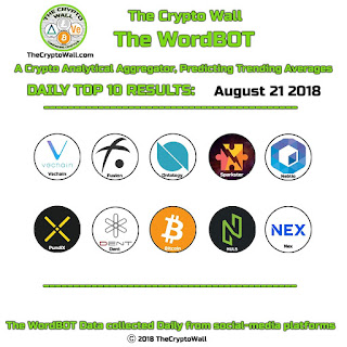 1c33f519efbfee thecryptowallAugust 21 WordBOT Top 10 Daily Results  vechain  fusion   ontology sparkster  neblio  pundix  dent  bitcoin nuls  nex WordBOT is a  Crypto ...