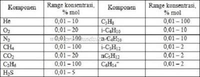 Konsentrasi masing-masing komponen yang terdapat dalam gas alam