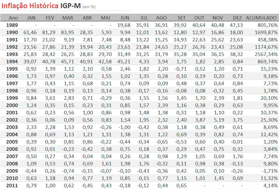 IGPM 2015 - PRÉVIAS 1ª E 2ª QUINZENAS E ALÍQUOTA MENSAL