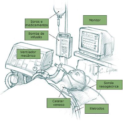 Resultado de imagem para imagens pacientes em UTI desenhos