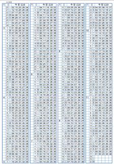 11/28   第17284期今彩539托牌演算
