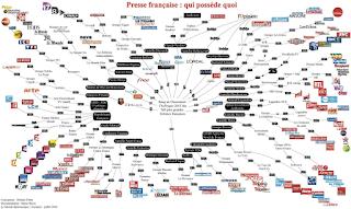 Schéma des propriétaires des médias