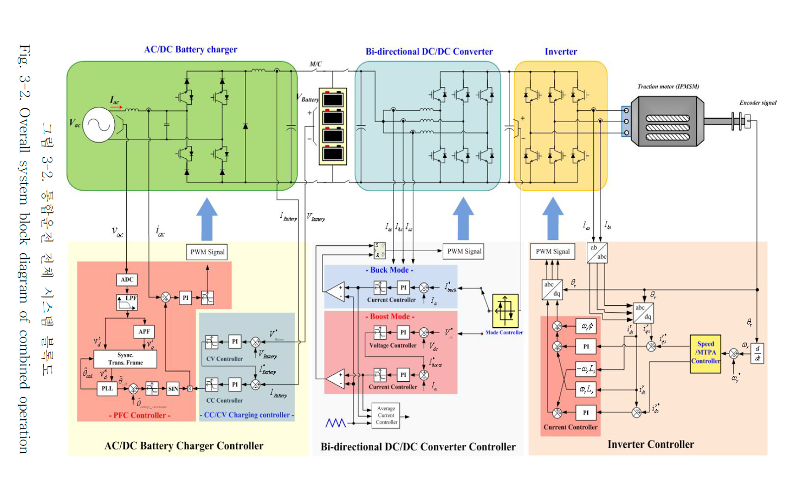 Power Electronics Electrnica De Potencia Leistungselektronik Electric Car Charger Schematic Most Developed Countries That Produce Vehicles And Automobile Companies Invest In Lots Of Budgets For Developing Vehicle To Reduce The