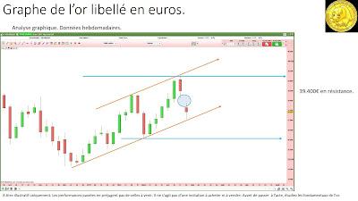 Analyse technique or en euros [29/04/2017]