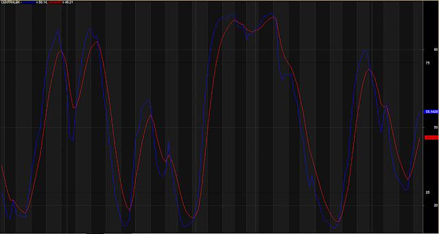 Percent DK Stochastic Oscillator Crossover
